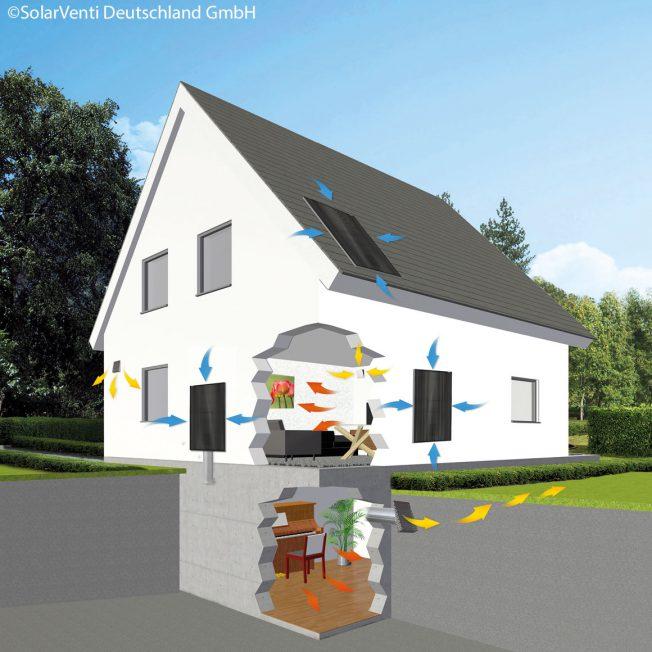 Skizze Hausbelüftung durch Anlagen von SolarVenti